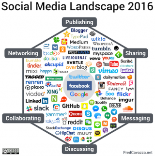 Social Media Landscape 2016